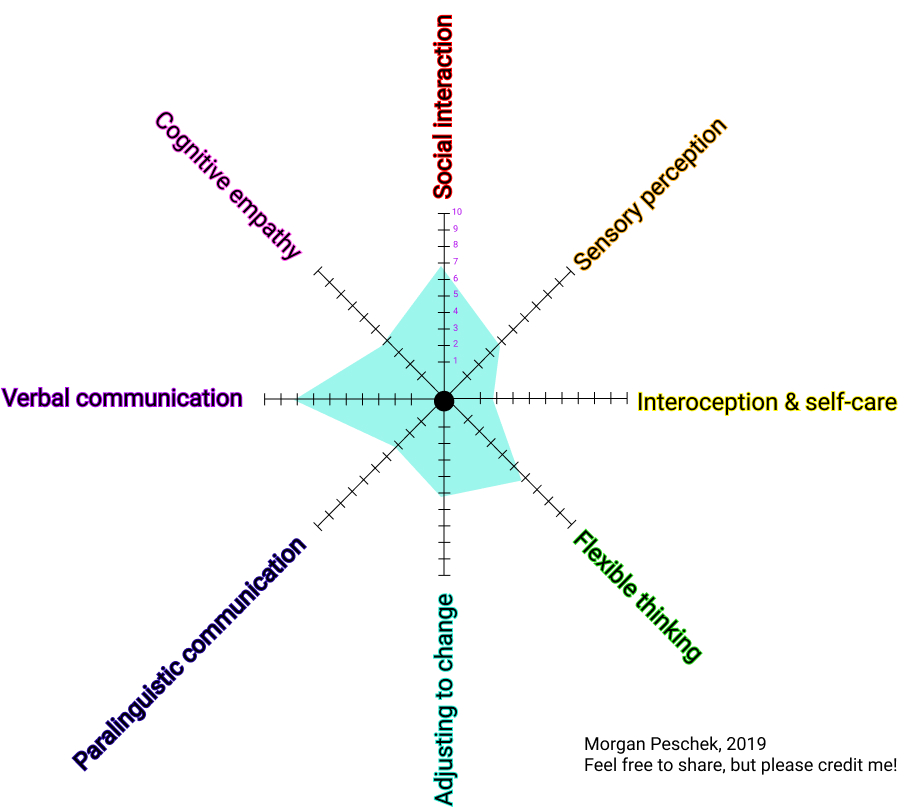 "A radar chart related to the autism spectrum, with eight ""spokes"" each labelled with a different aspect of autism. More information is available in the PDF."